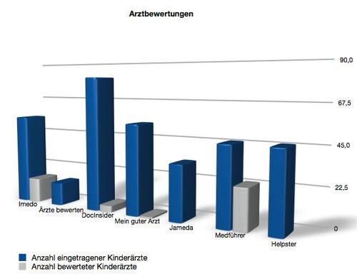 arztbewertungen_diagramm.jpg